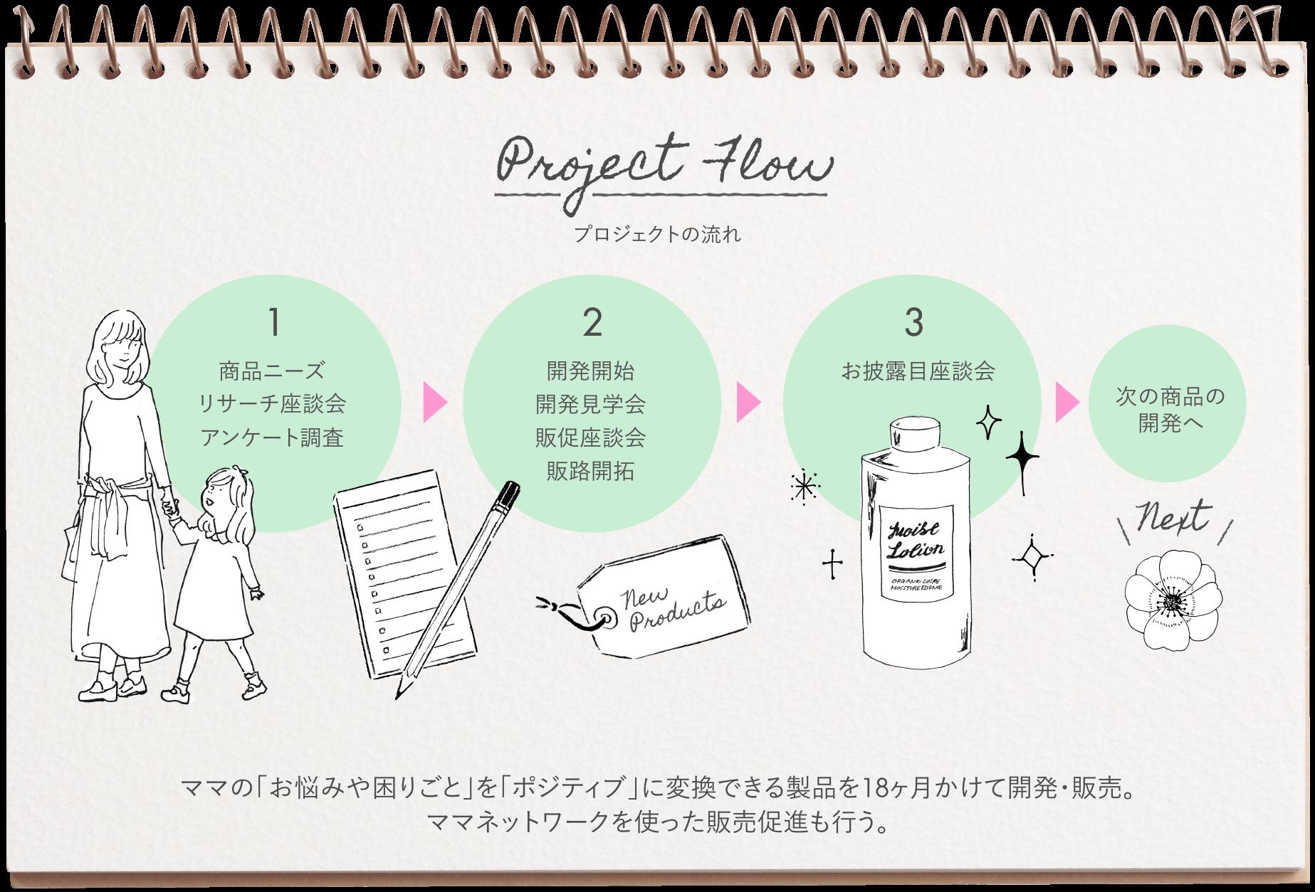 ママの「悩みや困りごと」を「ポジ変換」できる製品を 18カ月かけて開発・販売。 ママネットワークを使った販売促進も行う。